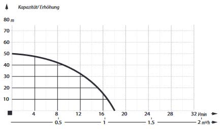 Brunnenpumpe 2 Zoll Edelstahl max 5 bar max 1000l/h